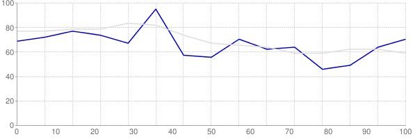 Rental vacancy rate in Rhode Island